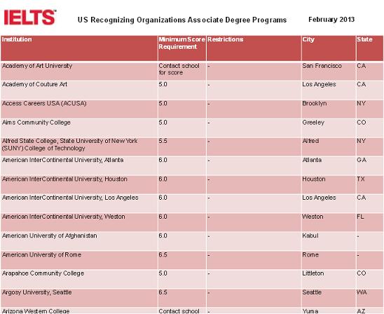 IELTS For US Universities