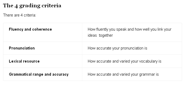 IELTS Speaking Scoring Criteria