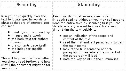 Scanning and skimming in IELTS