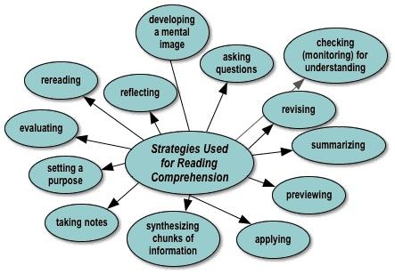 تقویت مهارت ریدینگ آیلتس و تافل IELTS Reading Skills