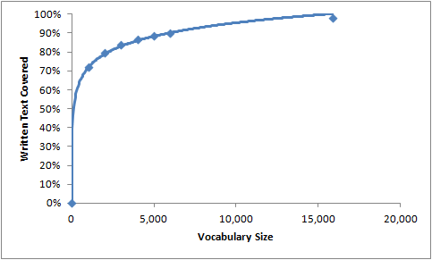 Vocab Size for IELTS