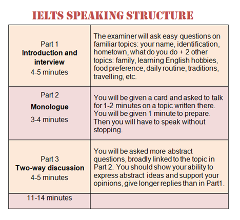 IELTS Speaking Structure