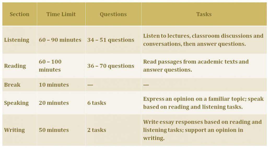TOEFL exam main parts