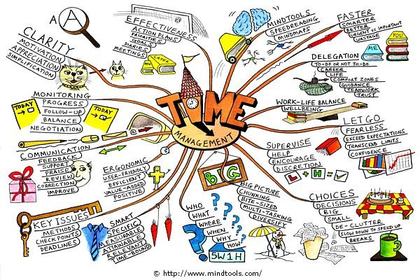Time Management IELTS