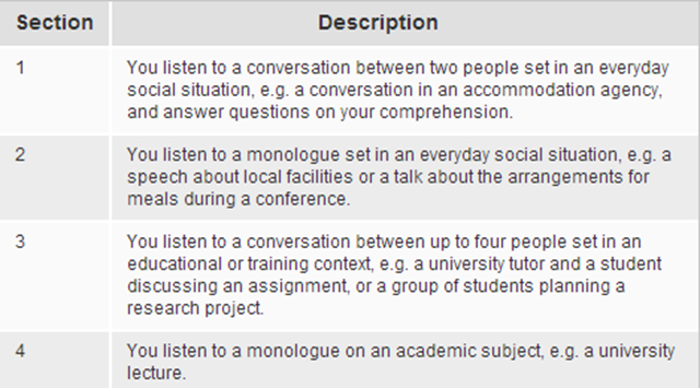 Four Main Sections of IELTS Listening