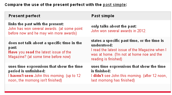Grammar for IELTS - Present Perfect