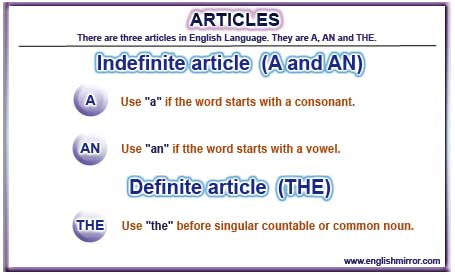 IELTS Grammar Articles