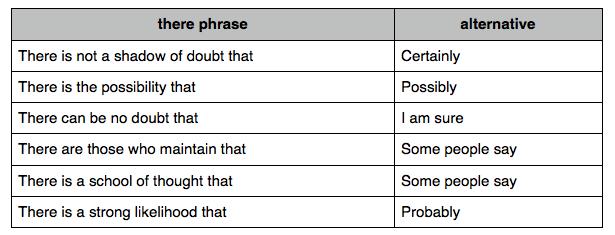 Best Sentences for IELTS Writing
