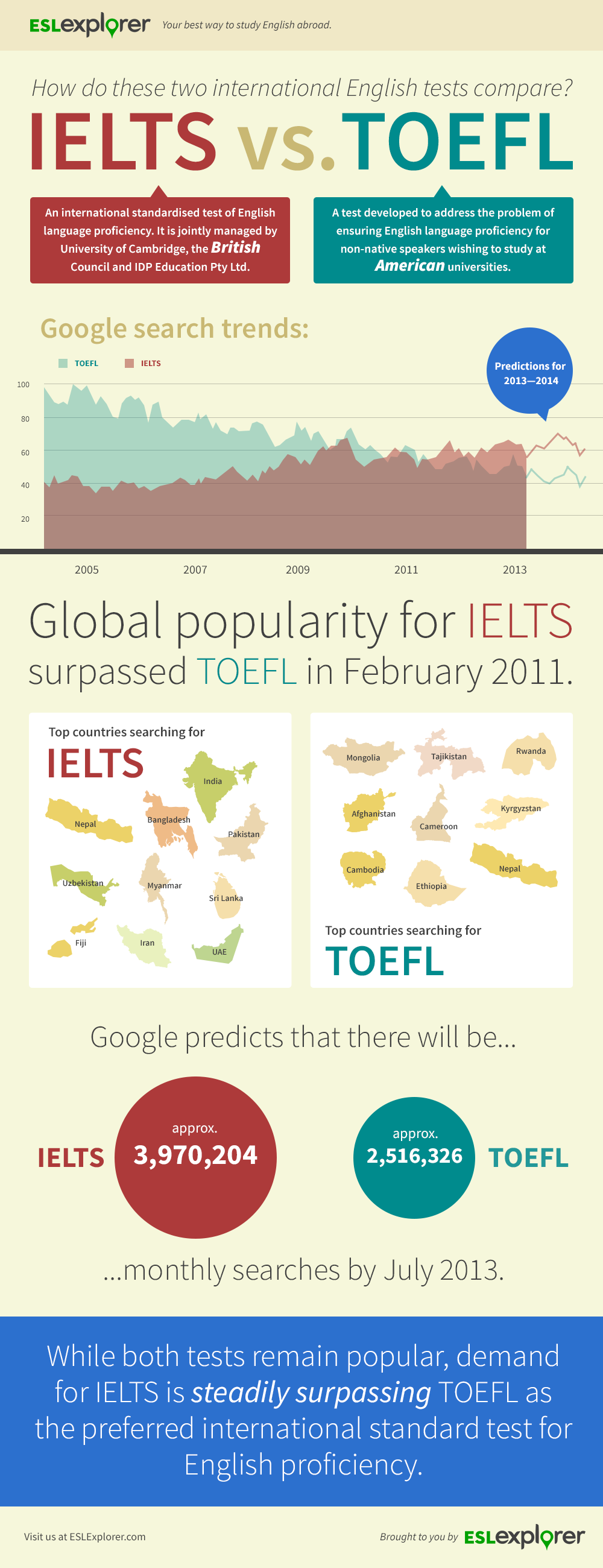 IELTS TOEFL Popularity
