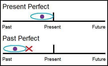 Past Perfect Tense IELTS TOEFL Grammar