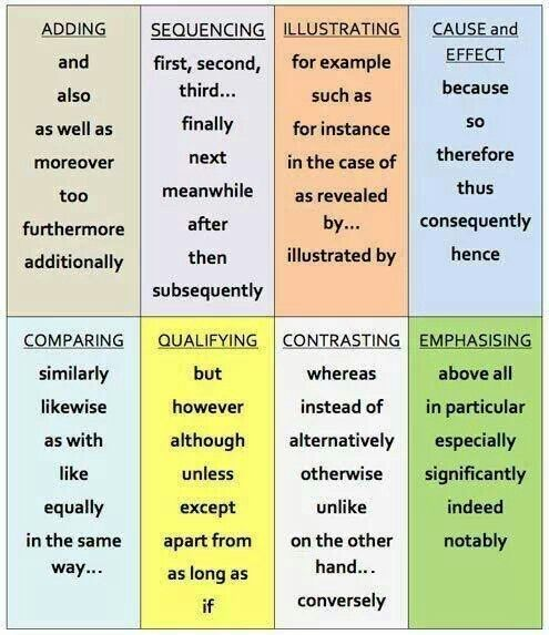 Transitional Phrases Linkers IELTS TOEFl Writing