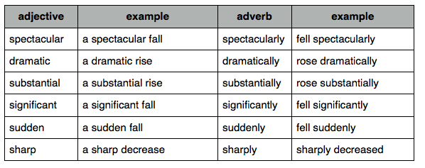 Adjectives in IELTS