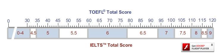 IELTS TOEFL comparison