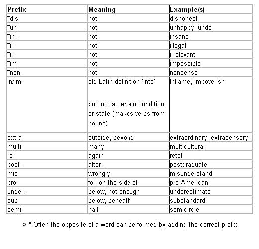 Prefixes in English for IELTS TOEFL