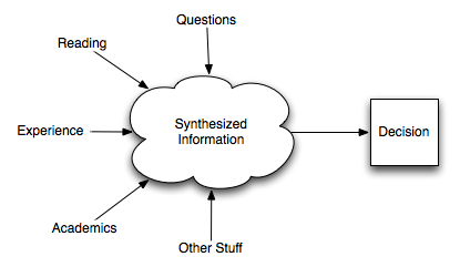 Synthesizing in IELTS TOEFL