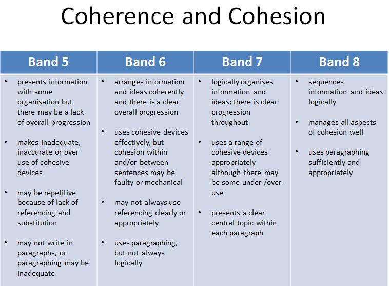 Coherence و Cohesion در رایتینگ آیلتس به چه معناست؟