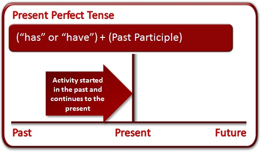 present-perfect-tense-from-ielts2-com