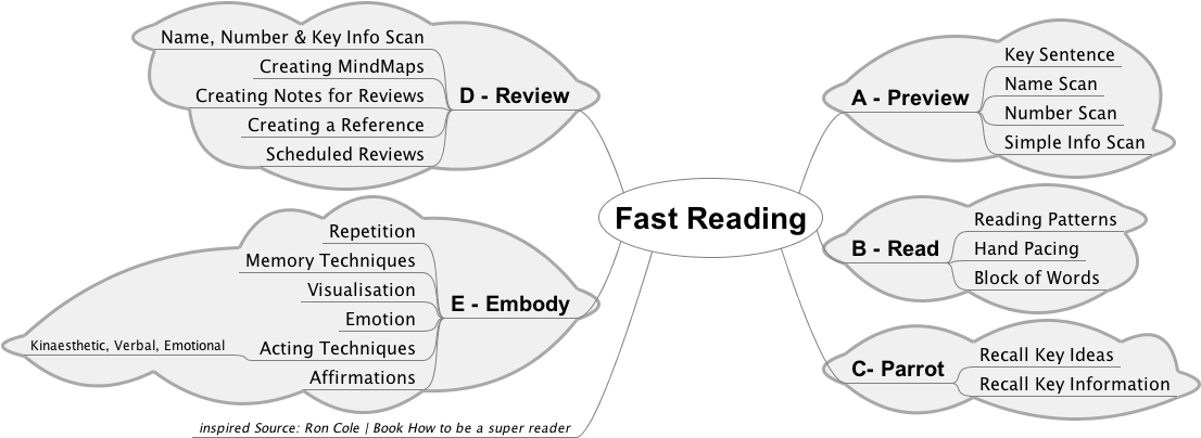Improving Reading for IELTS exam