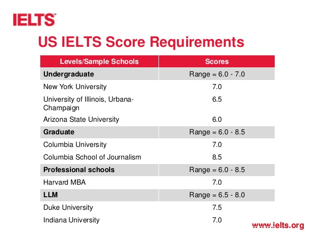IELTS For US Universities Admission