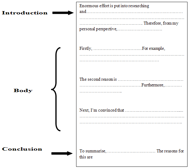 IELTS TOEFL Essay Structure