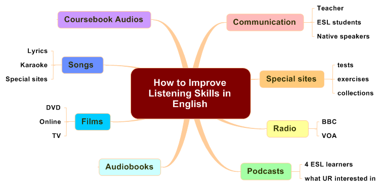 To Improve Listening Skills