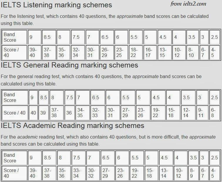 جدول تبدیل تعداد پاسخ درست ریدینگ آیلتس جنرال/آکادمیک به نمره