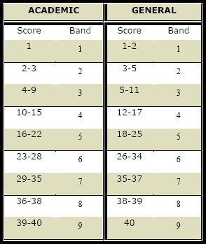 جدول تبدیل تعداد پاسخ درست ریدینگ آیلتس