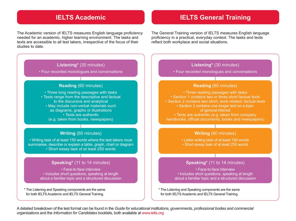 IELTS Reading Section