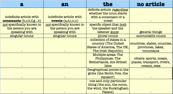 Articles a.an.the in IELTS