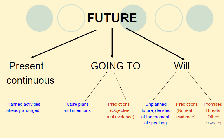 Future Tense in IELTS TOEFL