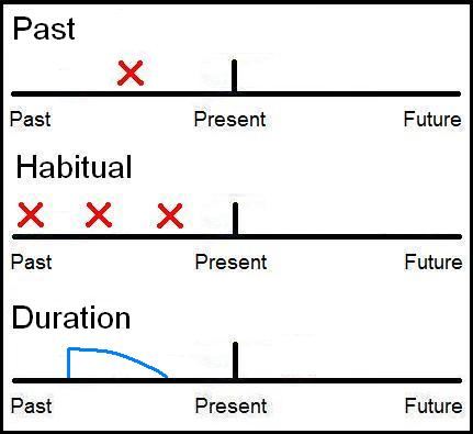 Simple Past Tense - Grammar for IELTS TOEFL