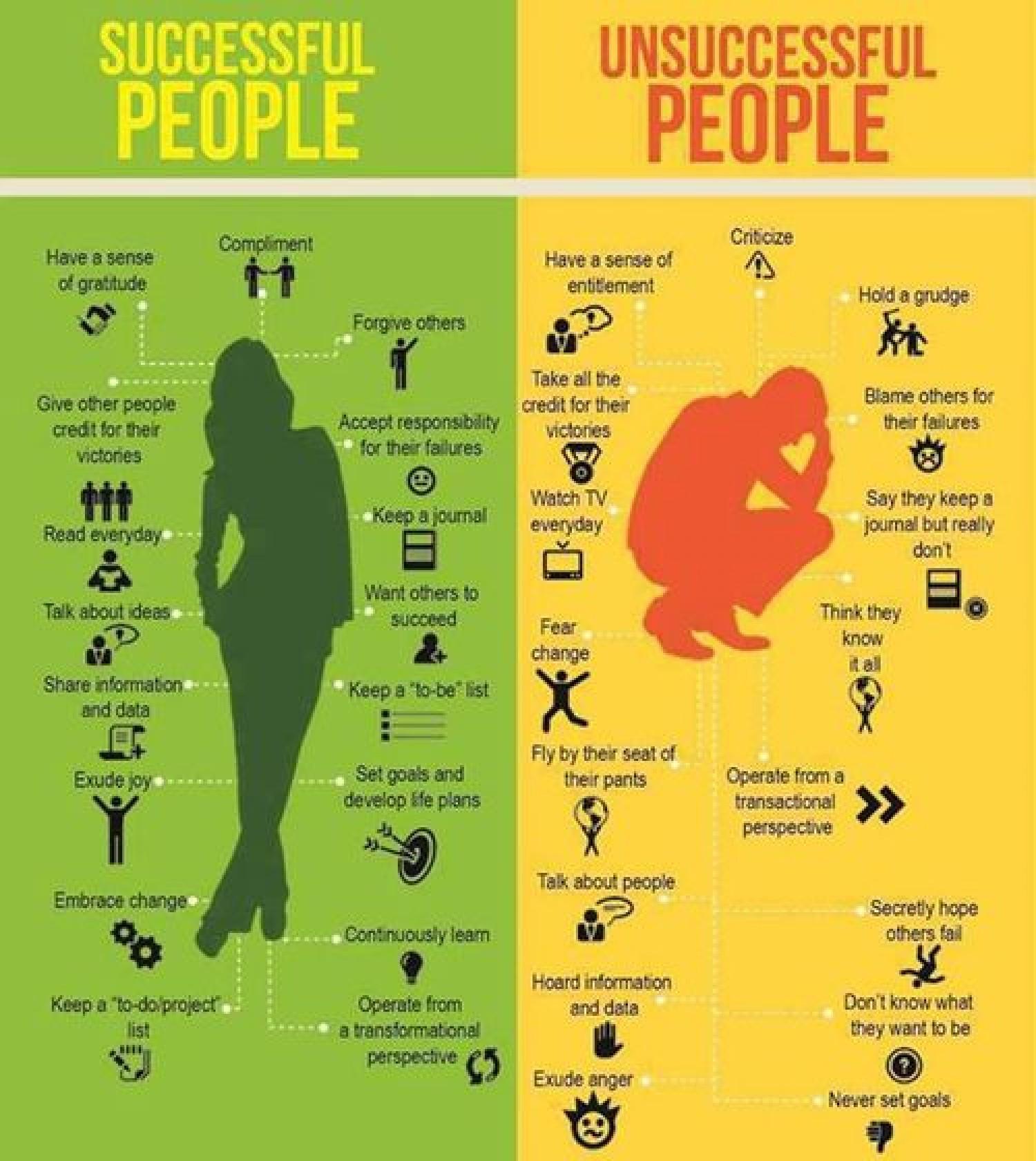 نمونه سوال از افراد موفق داستان افراد موفق درون امتحان آیلتس - آموزش حرفه ای آیلتس و  تافل