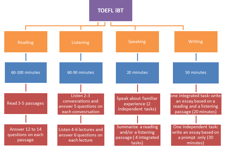 TOEFL Test Structure