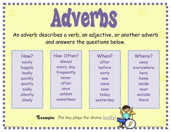 Adverbs for IELTS TOEFL