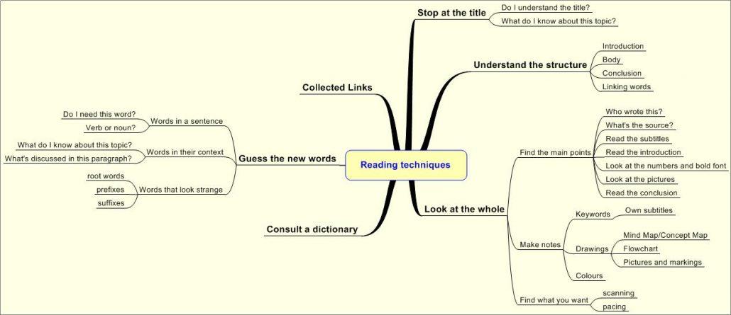 Effective Reading Techniques
