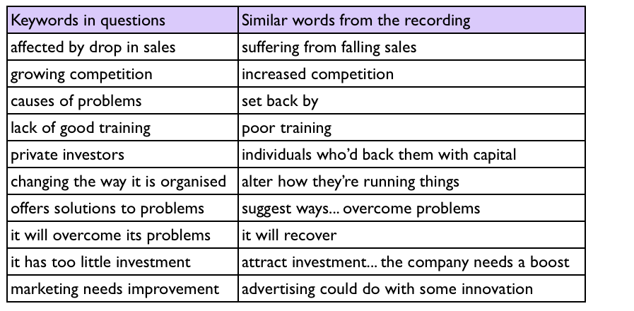 IELTS Listenign Question Types