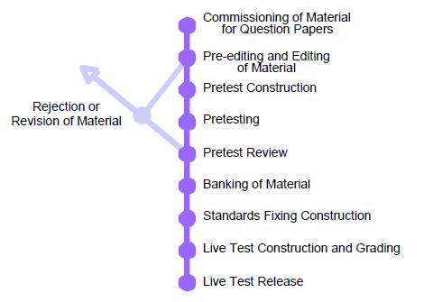 IELTS Question Paper Production Procedure