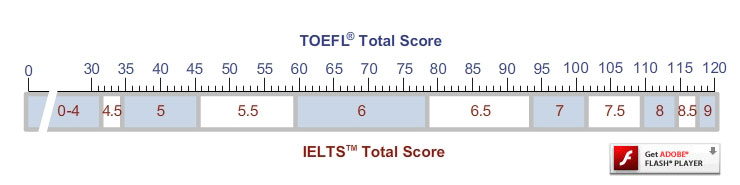 IELTS TOEFL comparison