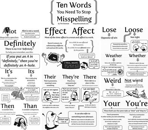 دانلود لیست متداول ترین غلط های دیکته ای در زبان انگلیسی