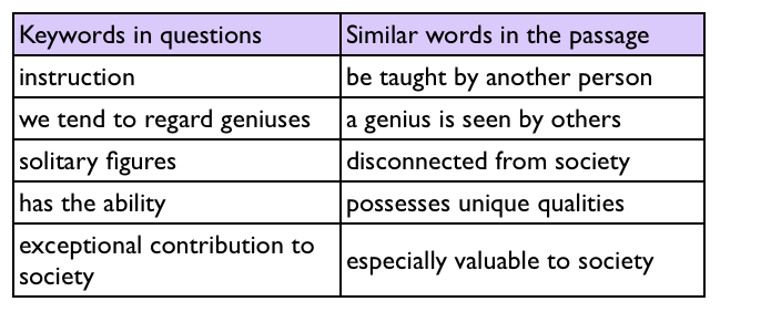 KeyWords in IELTS