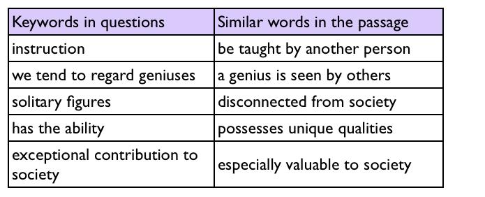 KeyWords in IELTS