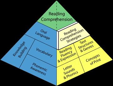 راه های تقویت درک مطلب در زبان انگلیسی