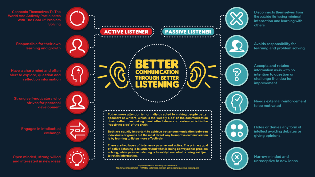 Better Listening Techniques