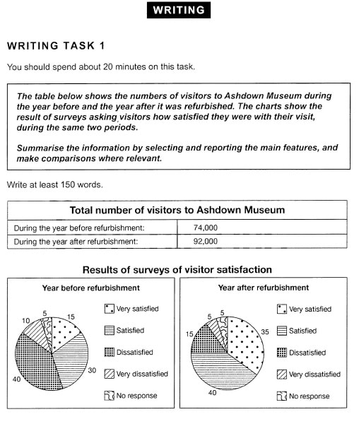نمونه رایتینگ آیلتس Cambridge 11 Academic Test 4 Ashdown Museum