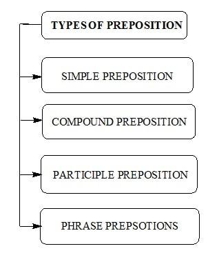 انواع حرف اضافه(preposition) در زبان انگلیسی