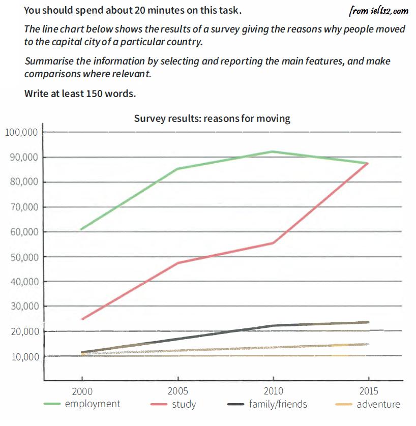 نمونه رایتینگ آکادمیک تسک 1 - نمودار خطی ساده