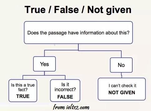 تست های ساده True False Not Given آیلتس برای تمرین