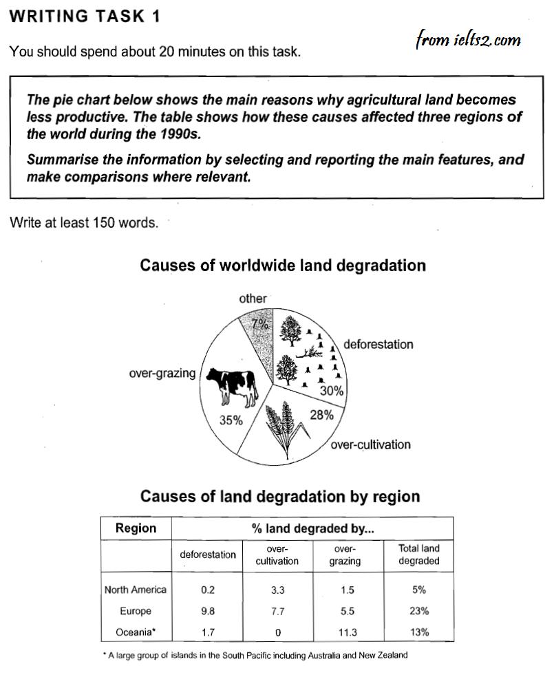 نمونه رایتینگ pie chart و جدول آیلتس