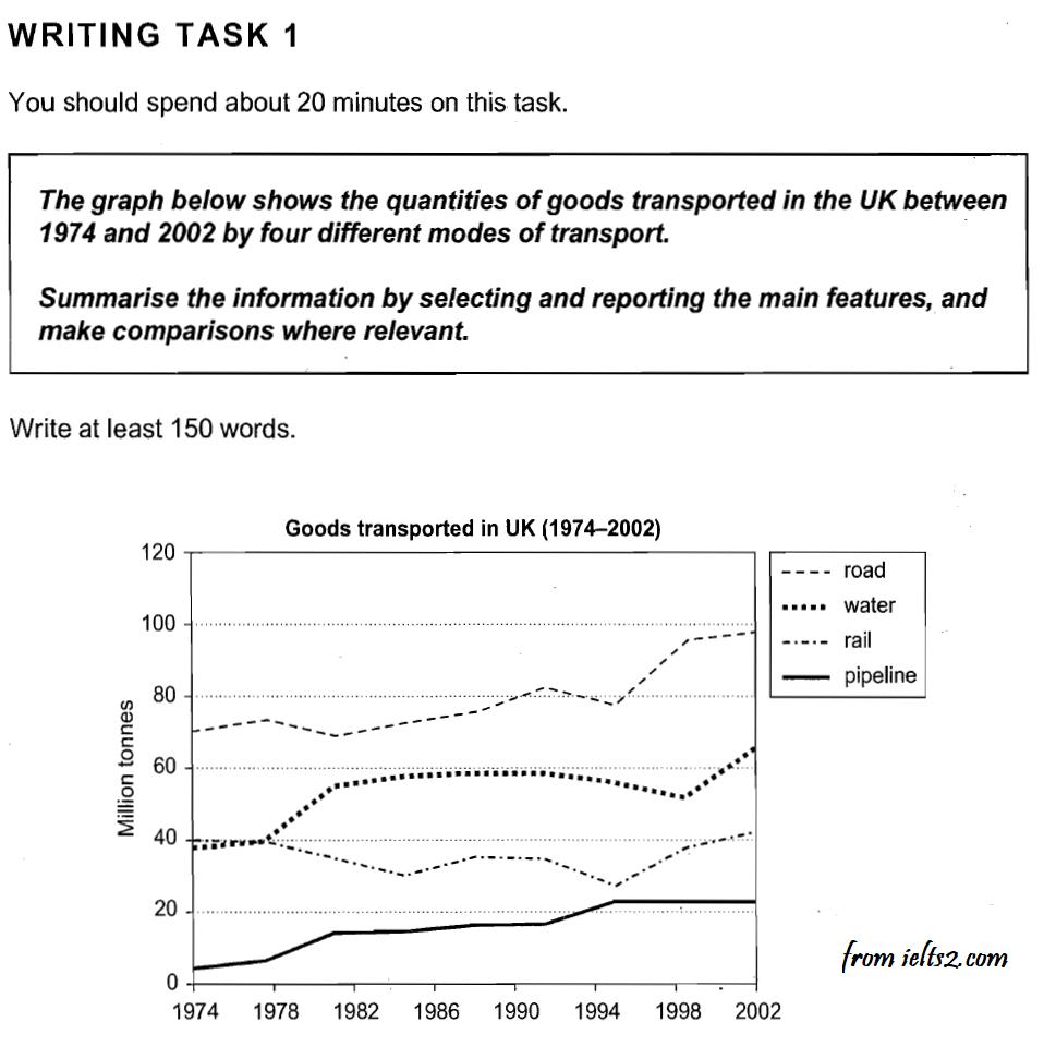 نمونه رایتینگ آیلتس نمره 8 Line Graph