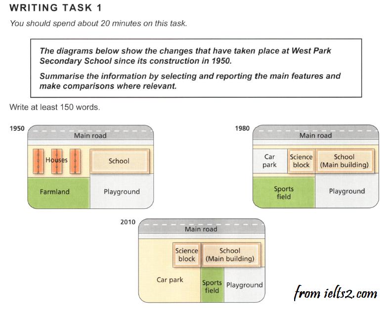 سمپل رایتینگ نقشه آیلتس Task 1